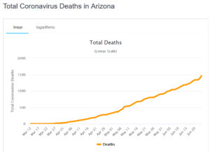 Total Coronavirus Deaths in Arizona