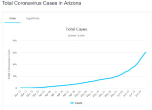 Coronavirus Cases in Arizona
